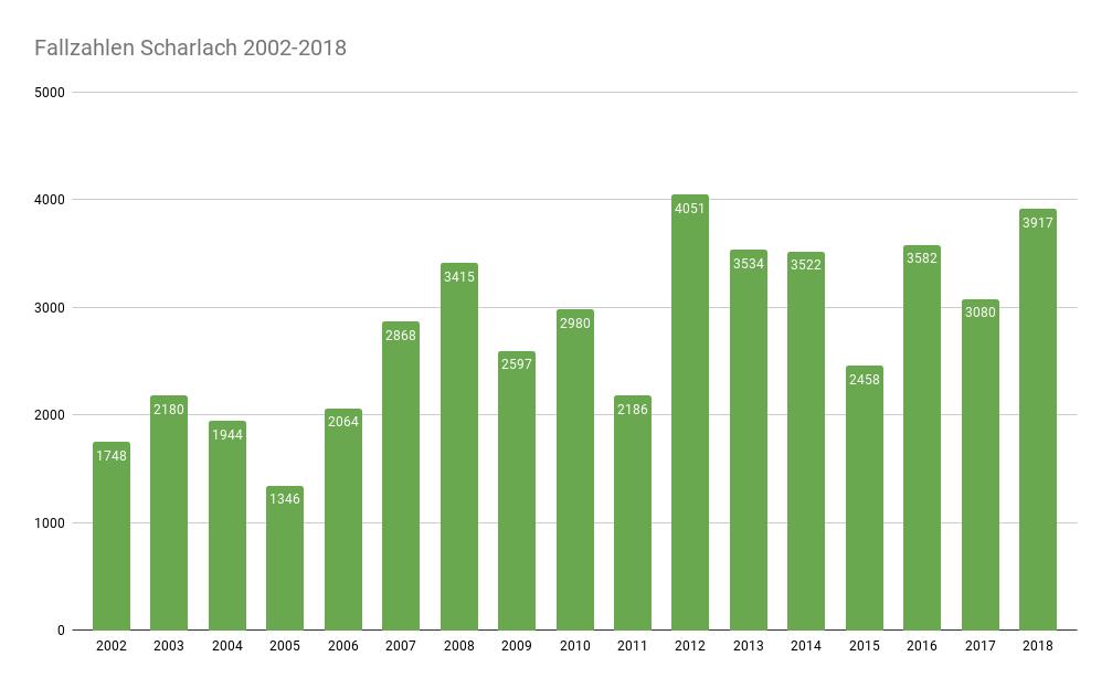 Scharlach Fälle in Deutschland 2002-2018